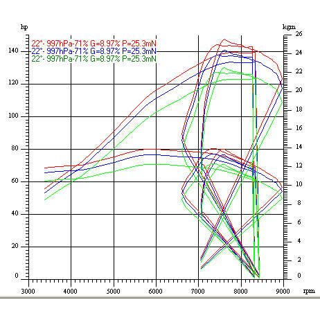 Dyno Charts: Prudent tuning and careful setting up are the hallmarks of GP Performance.  Bikes tuned here produce power with reliability and are tested in the harshest of arenas - drag racing.  Before running on the strip, we bed in and check our engines on the rolling road dyno to make sure everything is perfect.  Even for road use, this patient approach can pay dividends.  Here are some of the recent results and dyno charts.